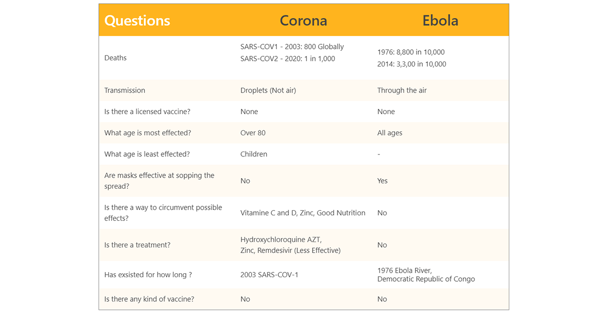 10 Facts About Coronaviruses VS Ebola Virus